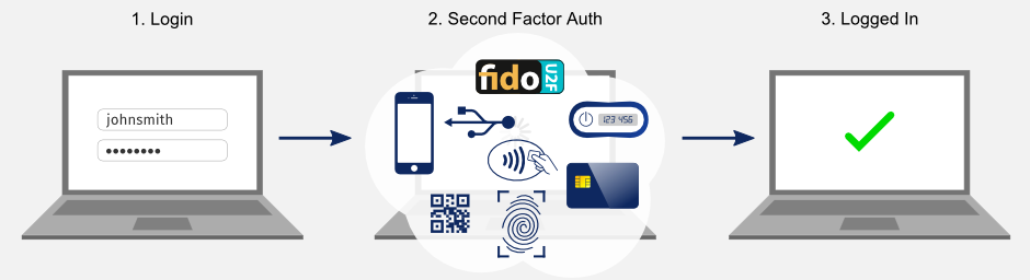 Secure user access control using two-factor authentication and multi-factor authentication. Protect access to web applications.